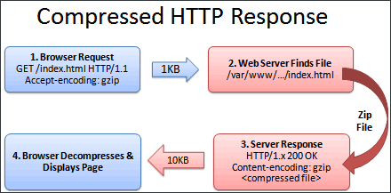 HTTP Request Compressed